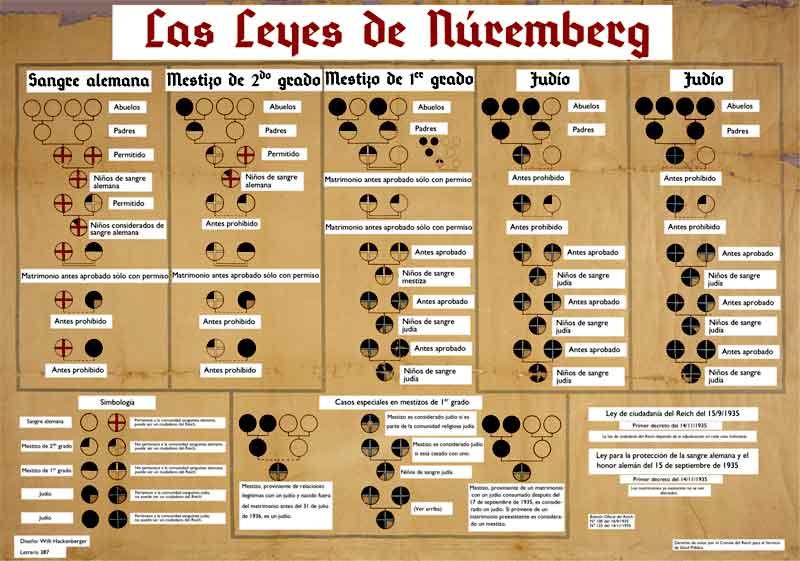 El croquis permite entender qué autorizaban y qué prohibían las Leyes de Nüremberg.